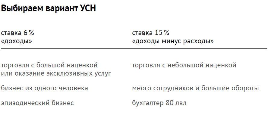 Налоги на IT-бизнес в России - 3