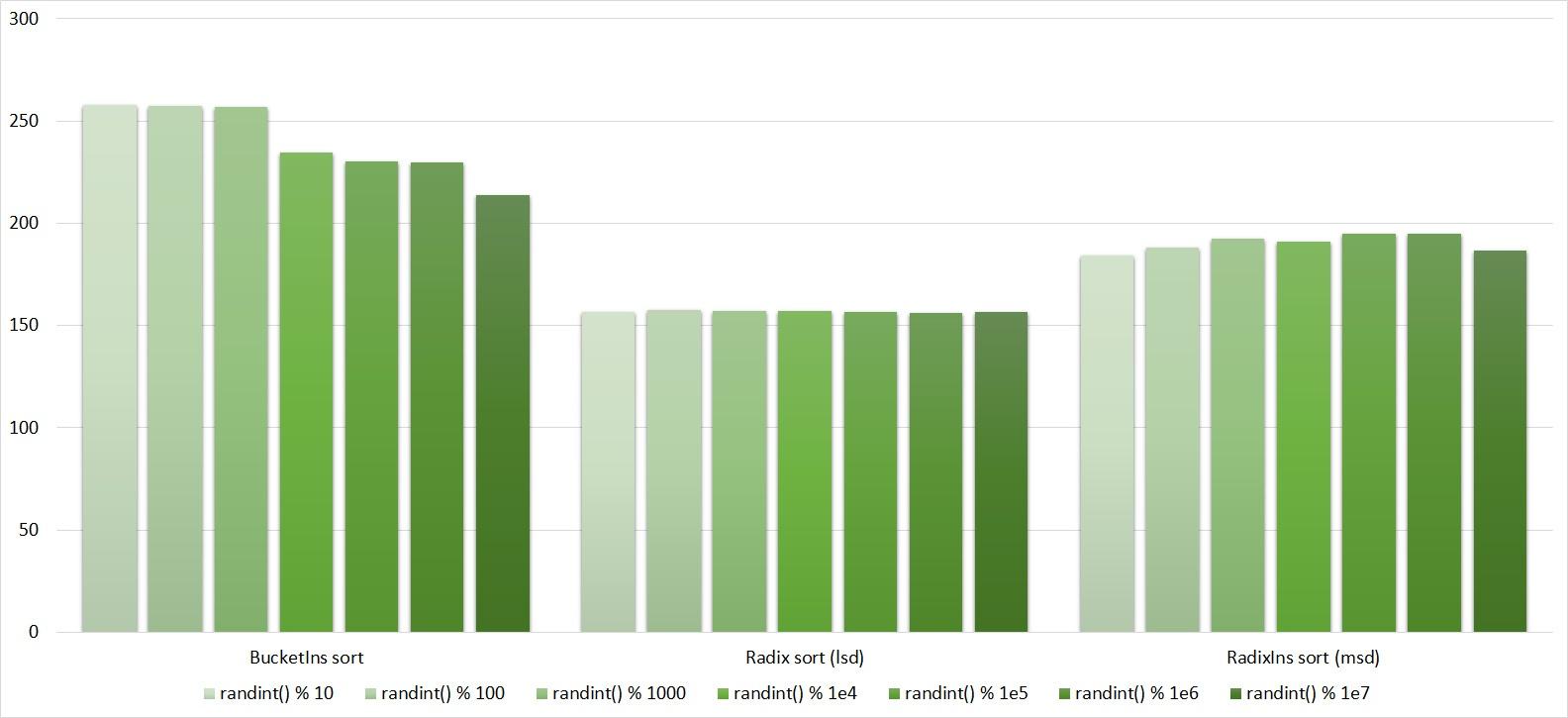 Описание алгоритмов сортировки и сравнение их производительности - 101