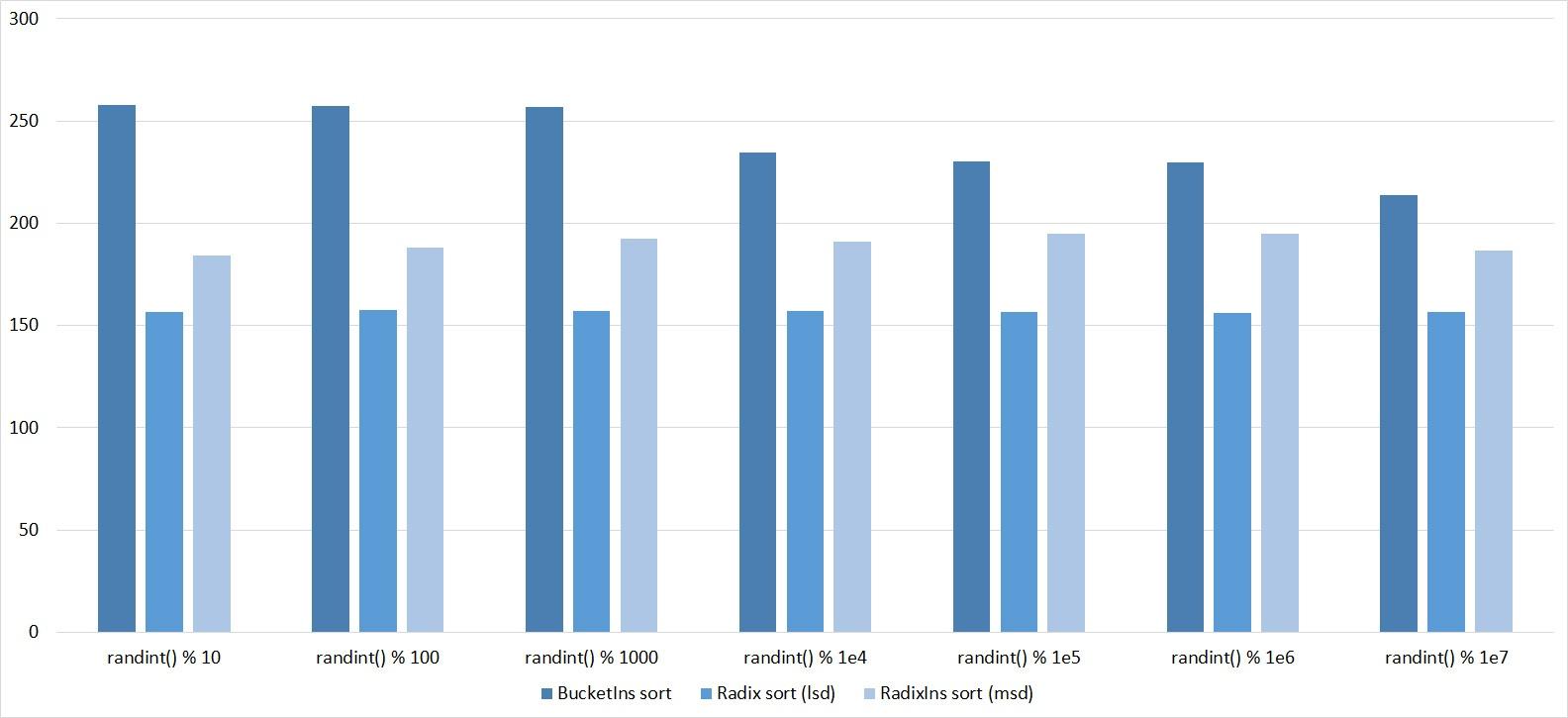 Описание алгоритмов сортировки и сравнение их производительности - 103