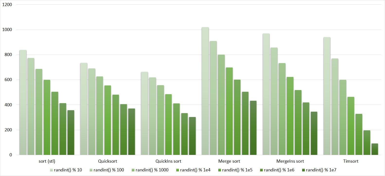 Описание алгоритмов сортировки и сравнение их производительности - 104