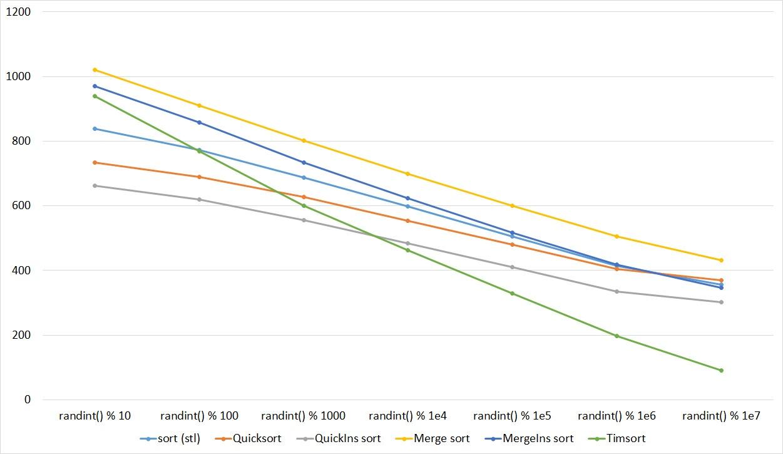 Описание алгоритмов сортировки и сравнение их производительности - 105