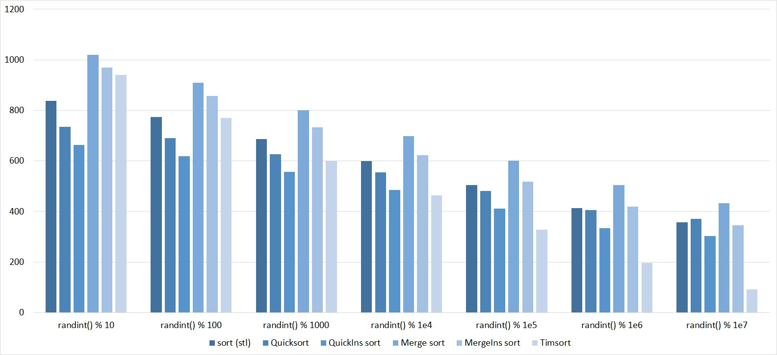 Описание алгоритмов сортировки и сравнение их производительности - 106