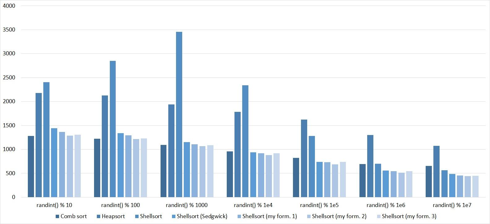 Описание алгоритмов сортировки и сравнение их производительности - 109
