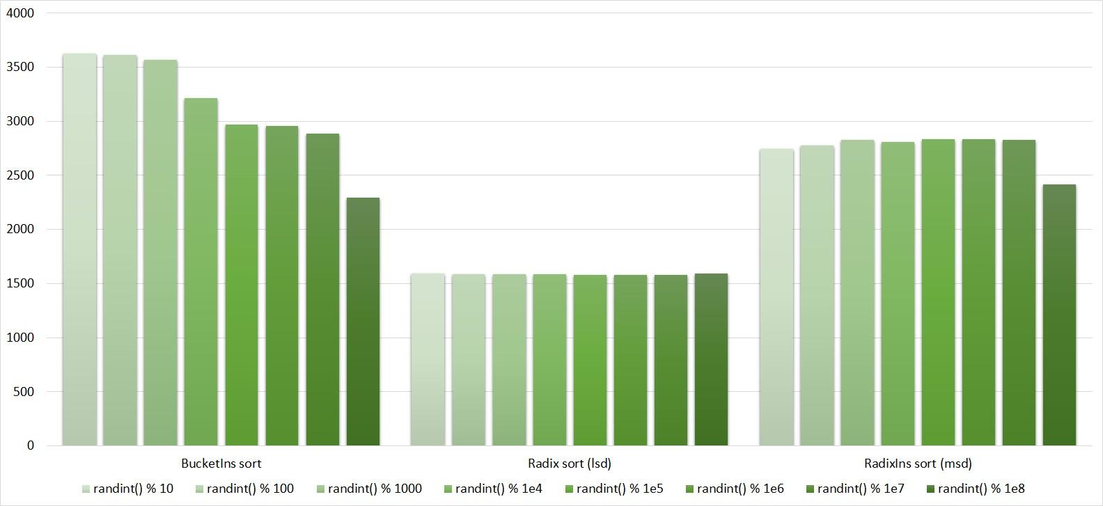 Описание алгоритмов сортировки и сравнение их производительности - 112