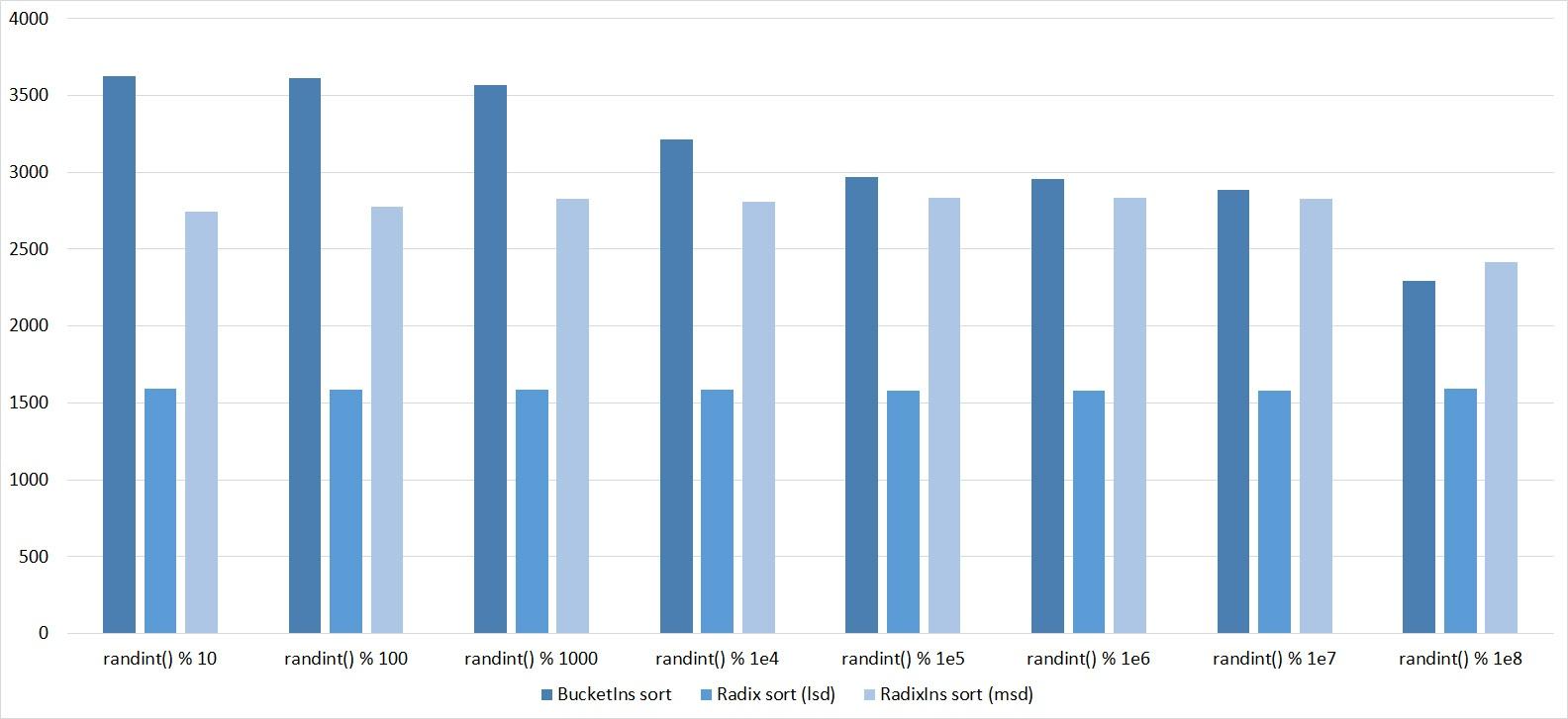 Описание алгоритмов сортировки и сравнение их производительности - 114