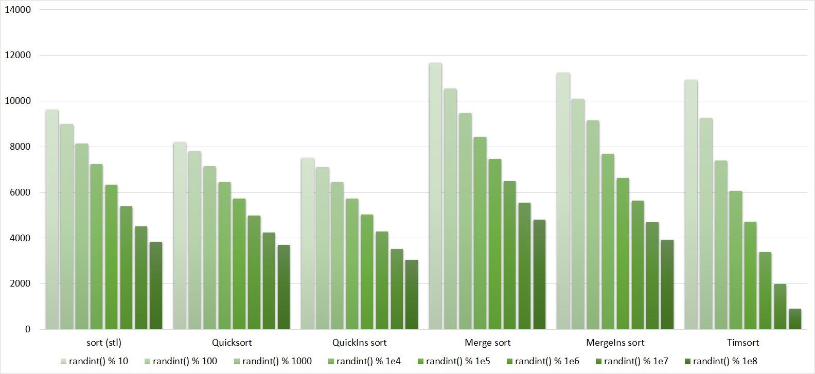 Описание алгоритмов сортировки и сравнение их производительности - 115