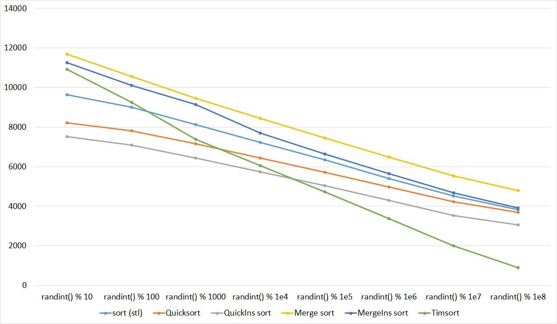 Описание алгоритмов сортировки и сравнение их производительности - 116