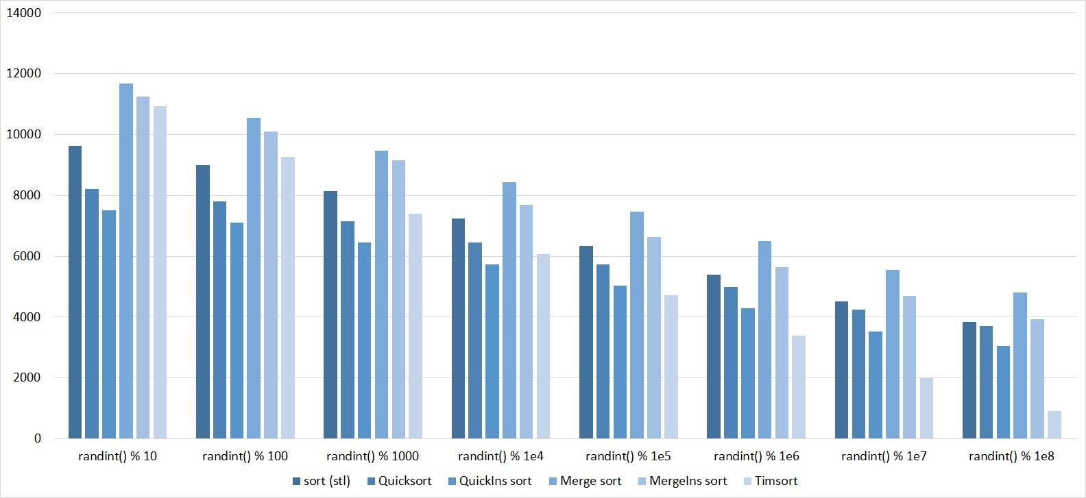 Описание алгоритмов сортировки и сравнение их производительности - 117