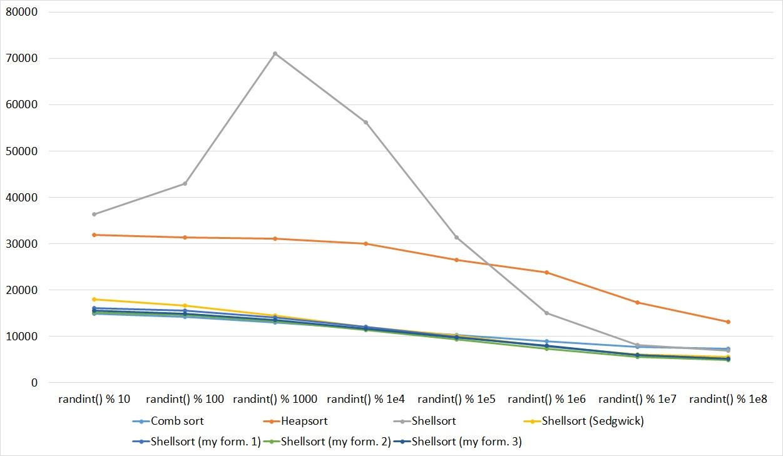 Описание алгоритмов сортировки и сравнение их производительности - 119