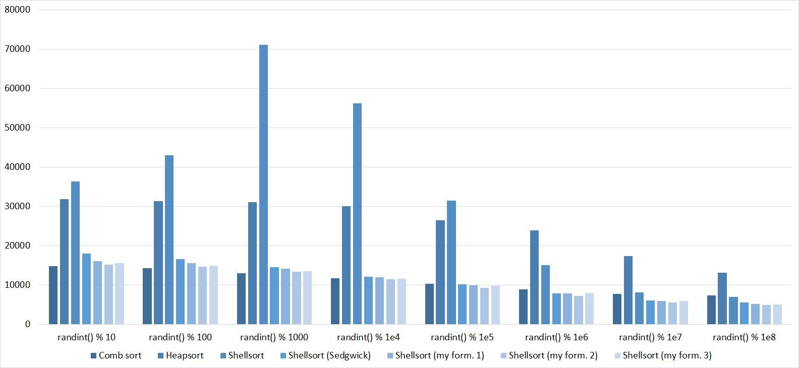 Описание алгоритмов сортировки и сравнение их производительности - 120