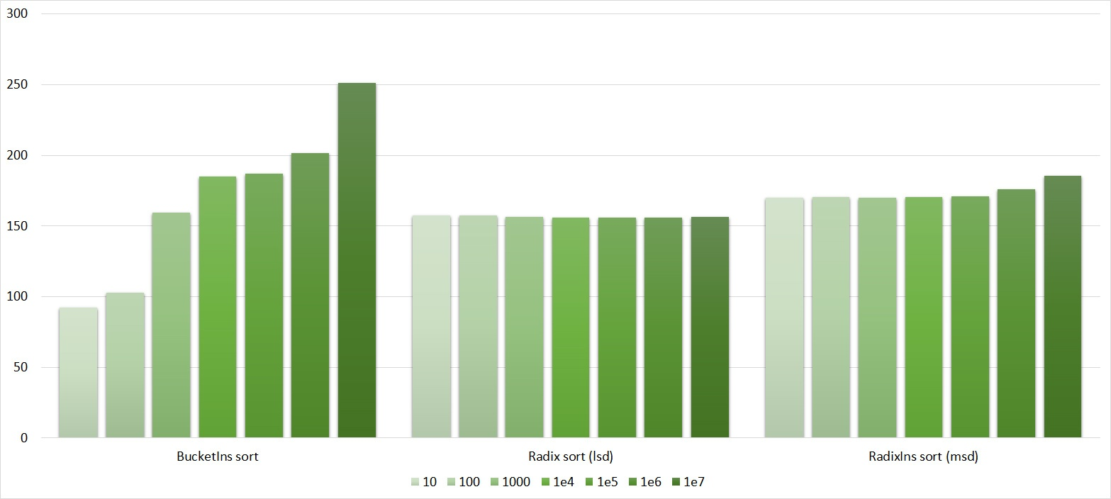 Описание алгоритмов сортировки и сравнение их производительности - 123