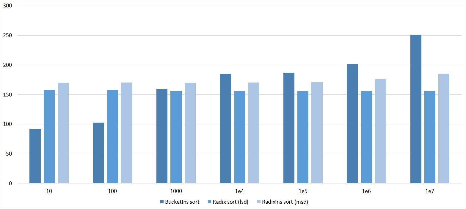 Описание алгоритмов сортировки и сравнение их производительности - 125