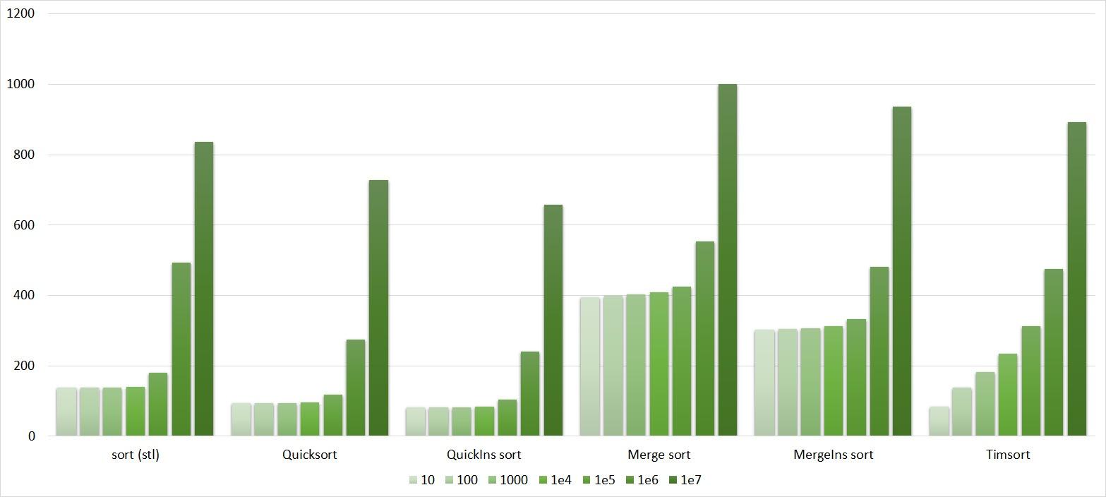 Описание алгоритмов сортировки и сравнение их производительности - 126