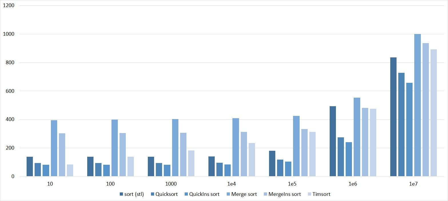 Описание алгоритмов сортировки и сравнение их производительности - 128