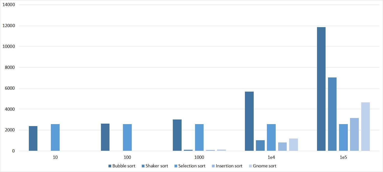 Описание алгоритмов сортировки и сравнение их производительности - 13