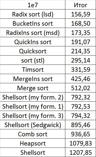Описание алгоритмов сортировки и сравнение их производительности - 133