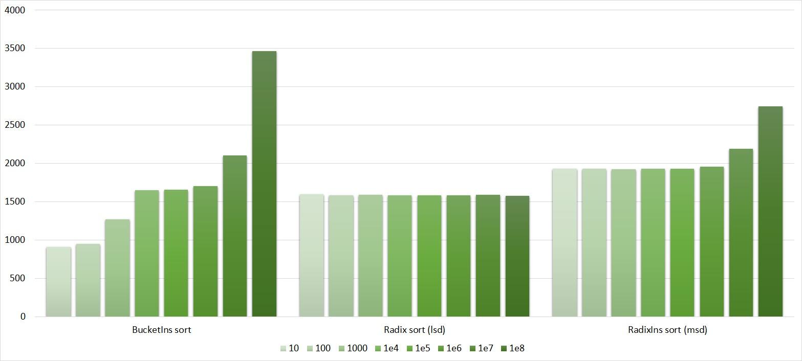 Описание алгоритмов сортировки и сравнение их производительности - 134