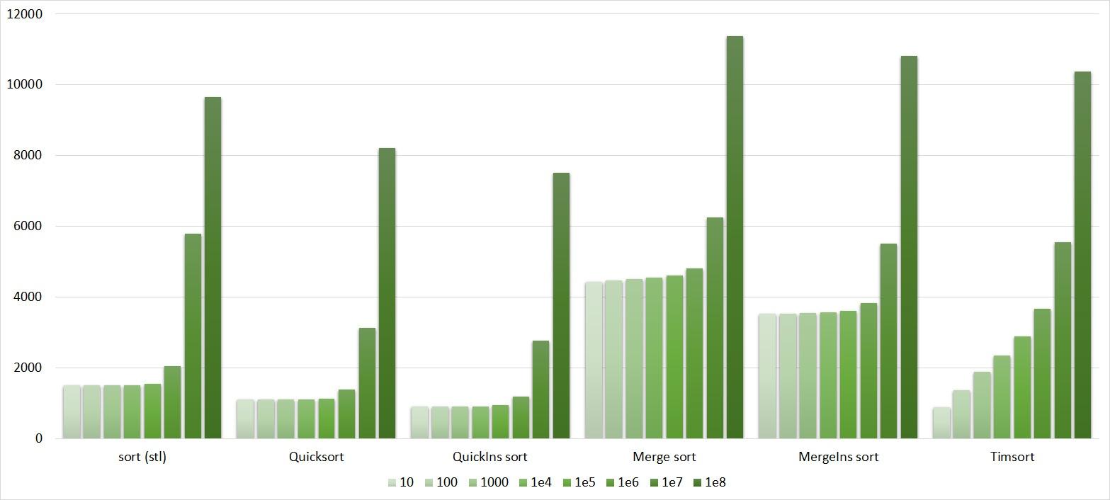 Описание алгоритмов сортировки и сравнение их производительности - 137