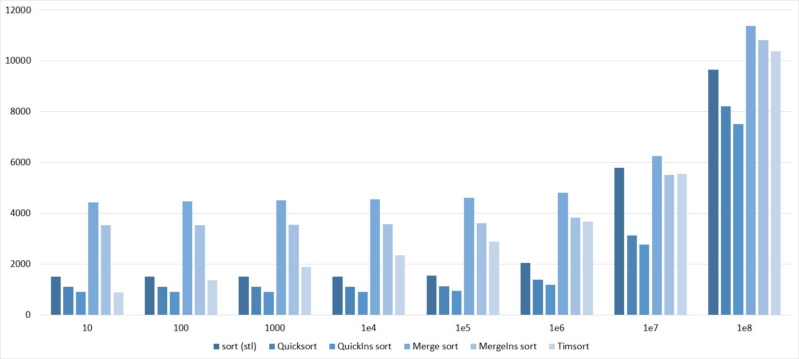 Описание алгоритмов сортировки и сравнение их производительности - 139
