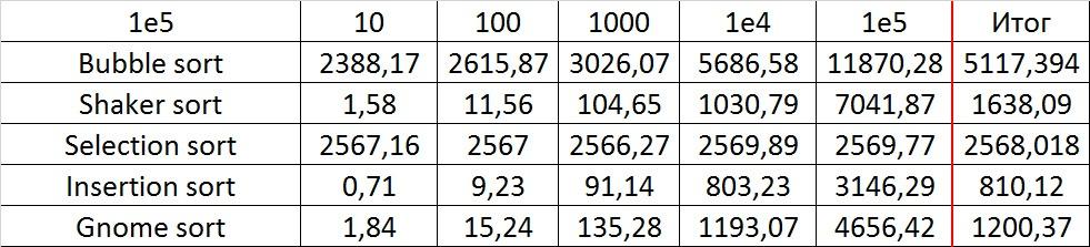 Описание алгоритмов сортировки и сравнение их производительности - 14