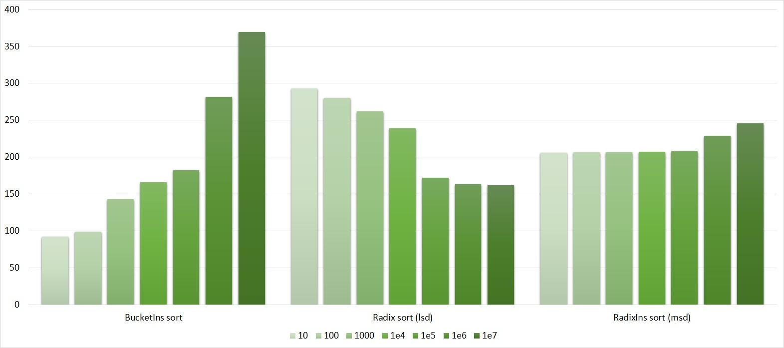 Описание алгоритмов сортировки и сравнение их производительности - 145