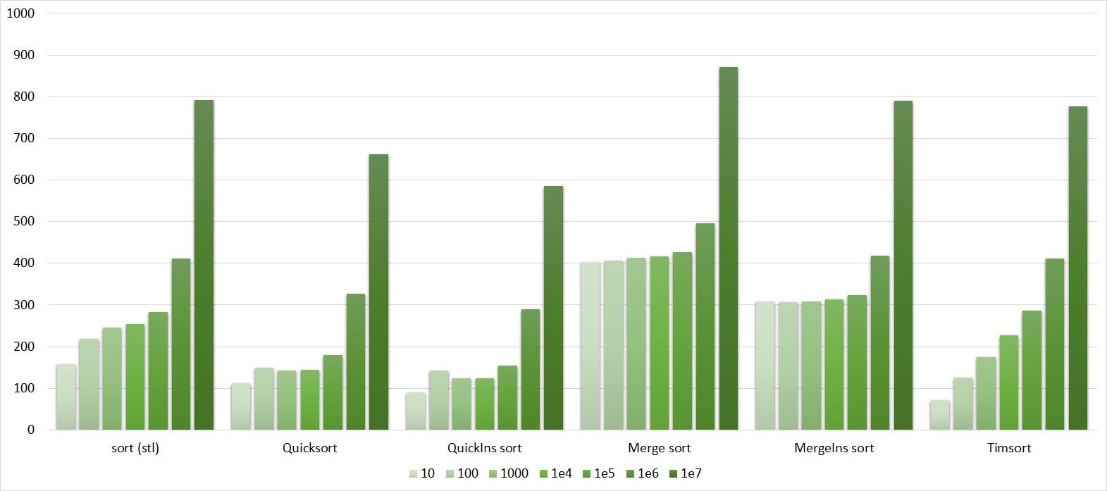 Описание алгоритмов сортировки и сравнение их производительности - 148