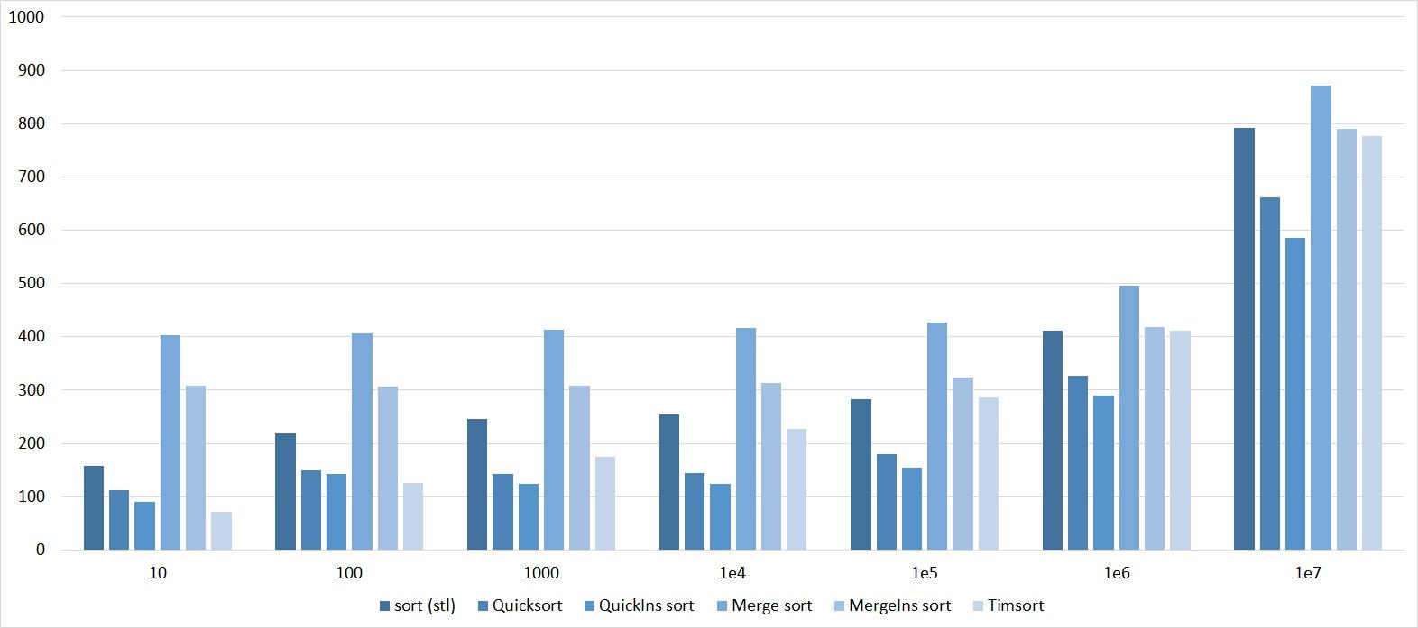 Описание алгоритмов сортировки и сравнение их производительности - 150