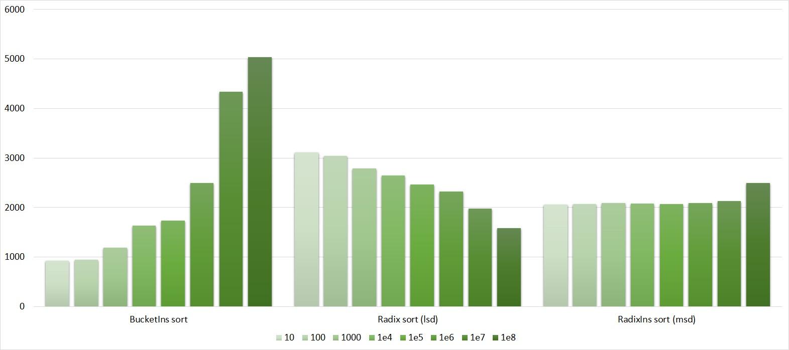Описание алгоритмов сортировки и сравнение их производительности - 156