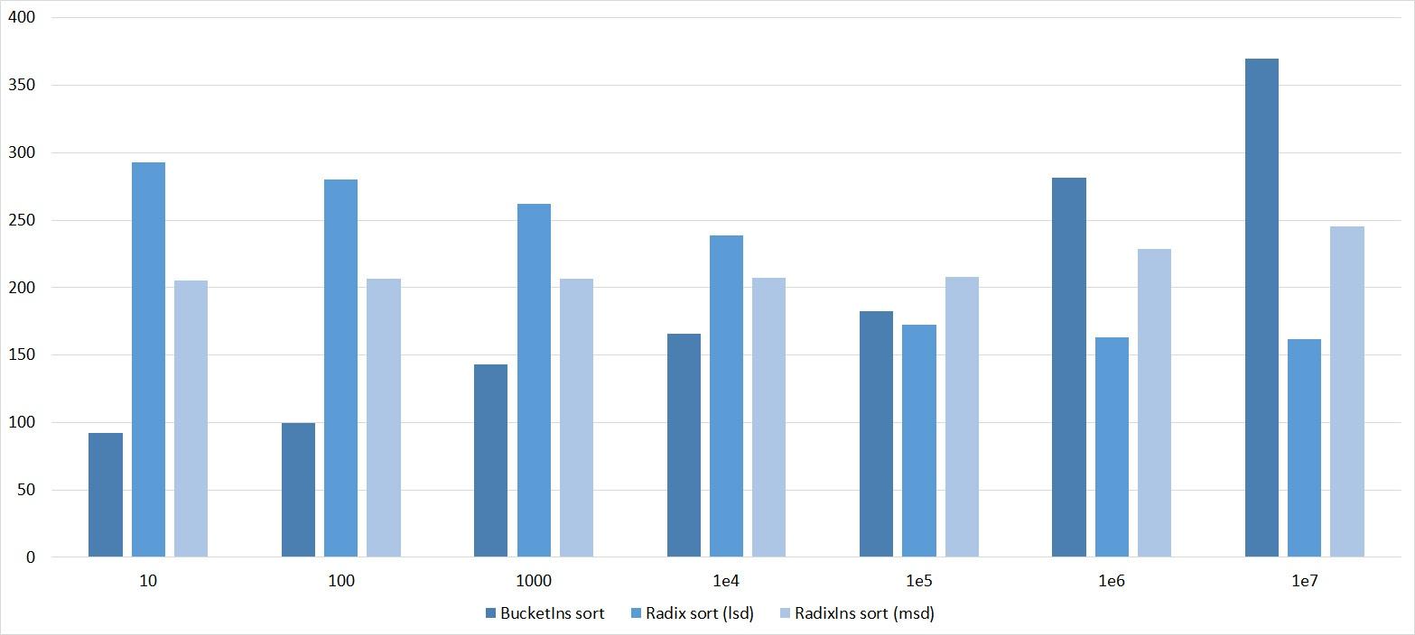 Описание алгоритмов сортировки и сравнение их производительности - 158