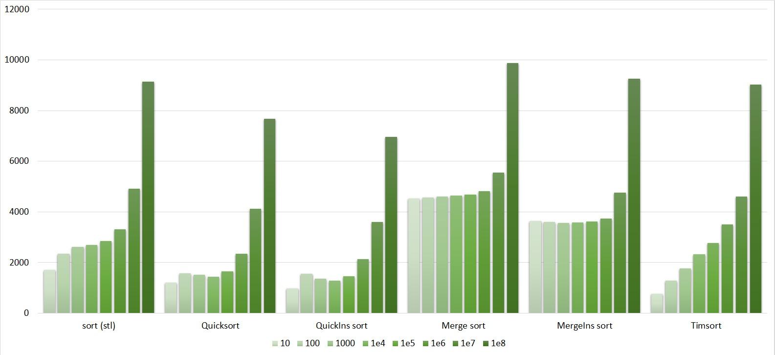 Описание алгоритмов сортировки и сравнение их производительности - 159