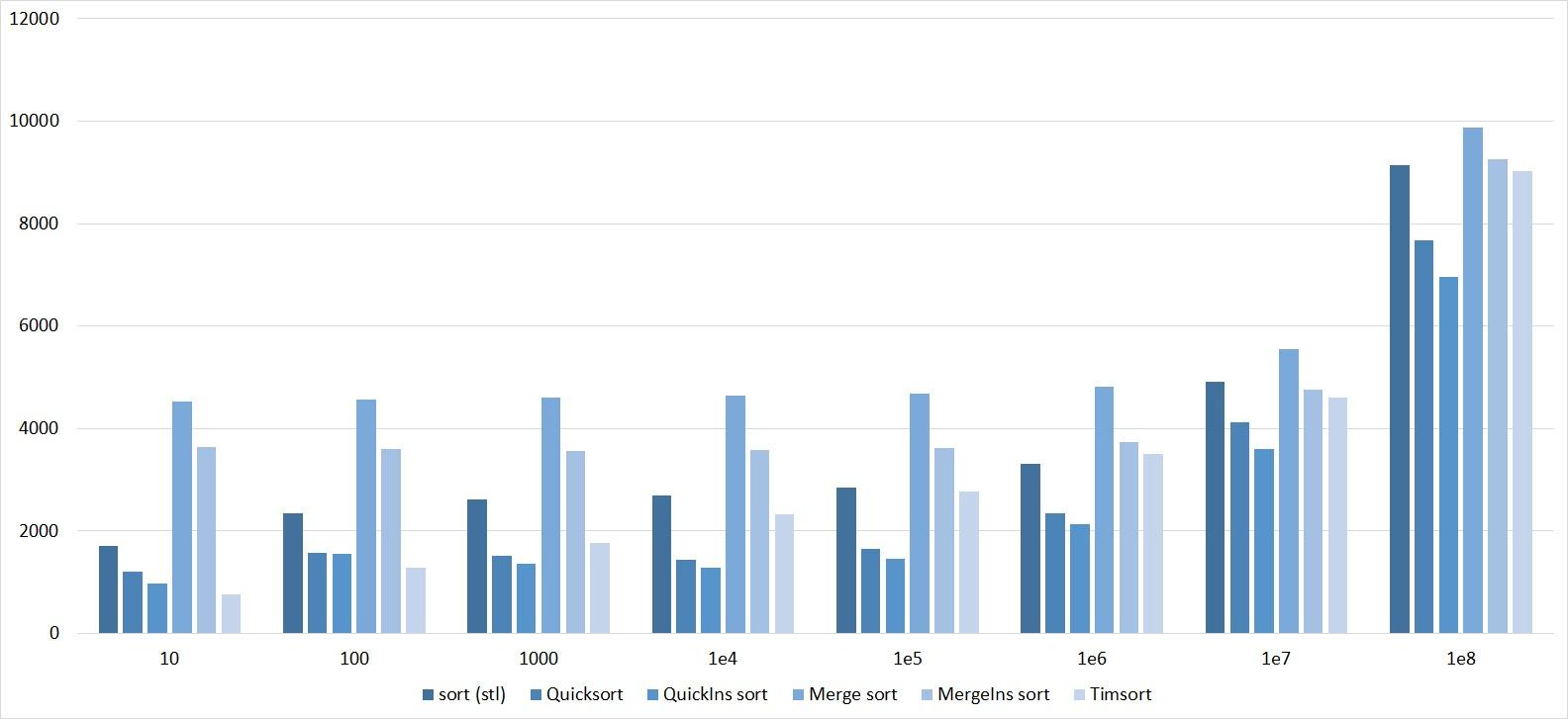 Описание алгоритмов сортировки и сравнение их производительности - 161