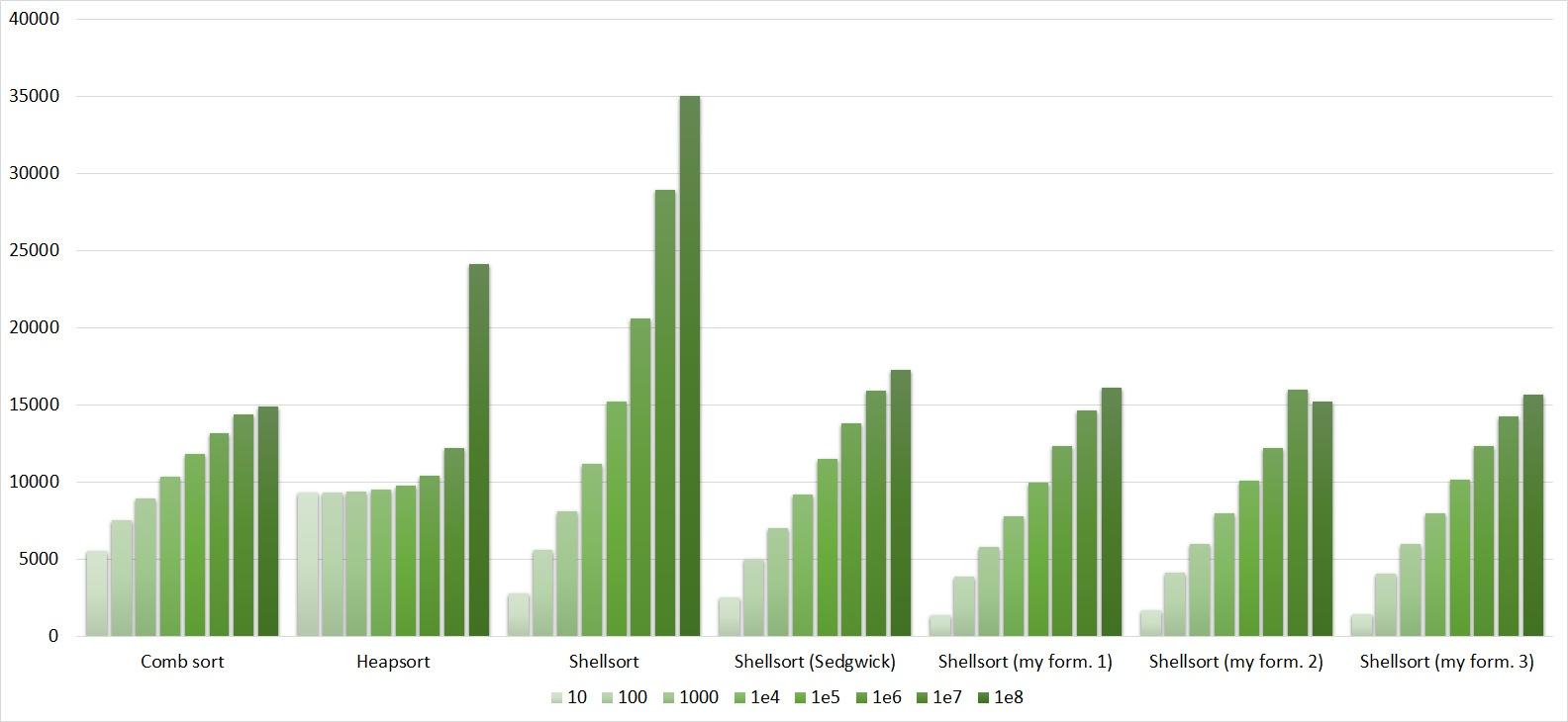 Описание алгоритмов сортировки и сравнение их производительности - 162