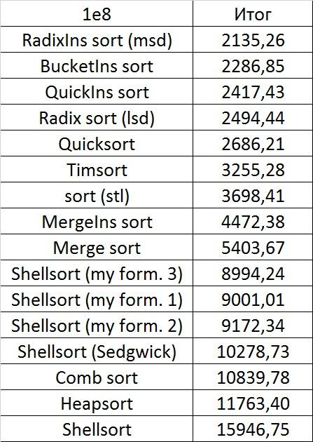 Описание алгоритмов сортировки и сравнение их производительности - 166