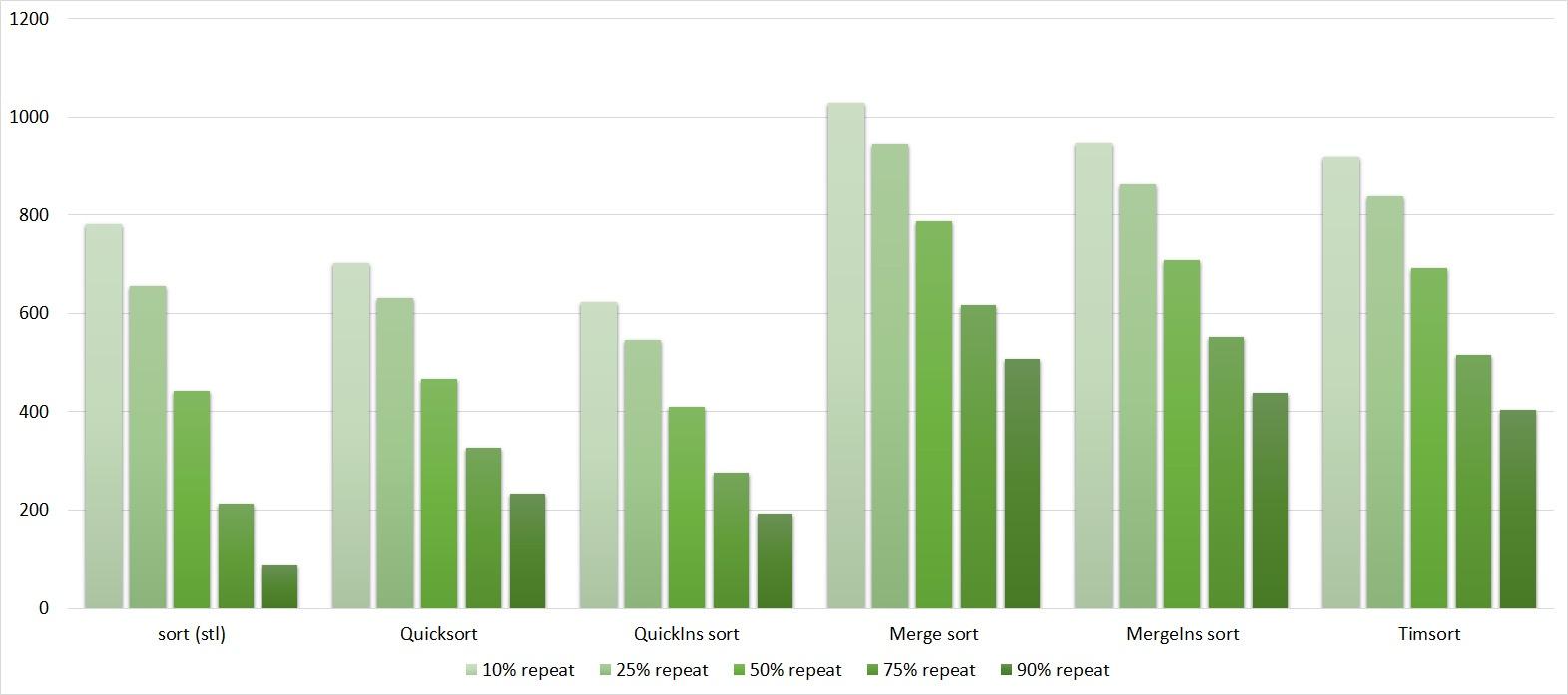 Описание алгоритмов сортировки и сравнение их производительности - 170