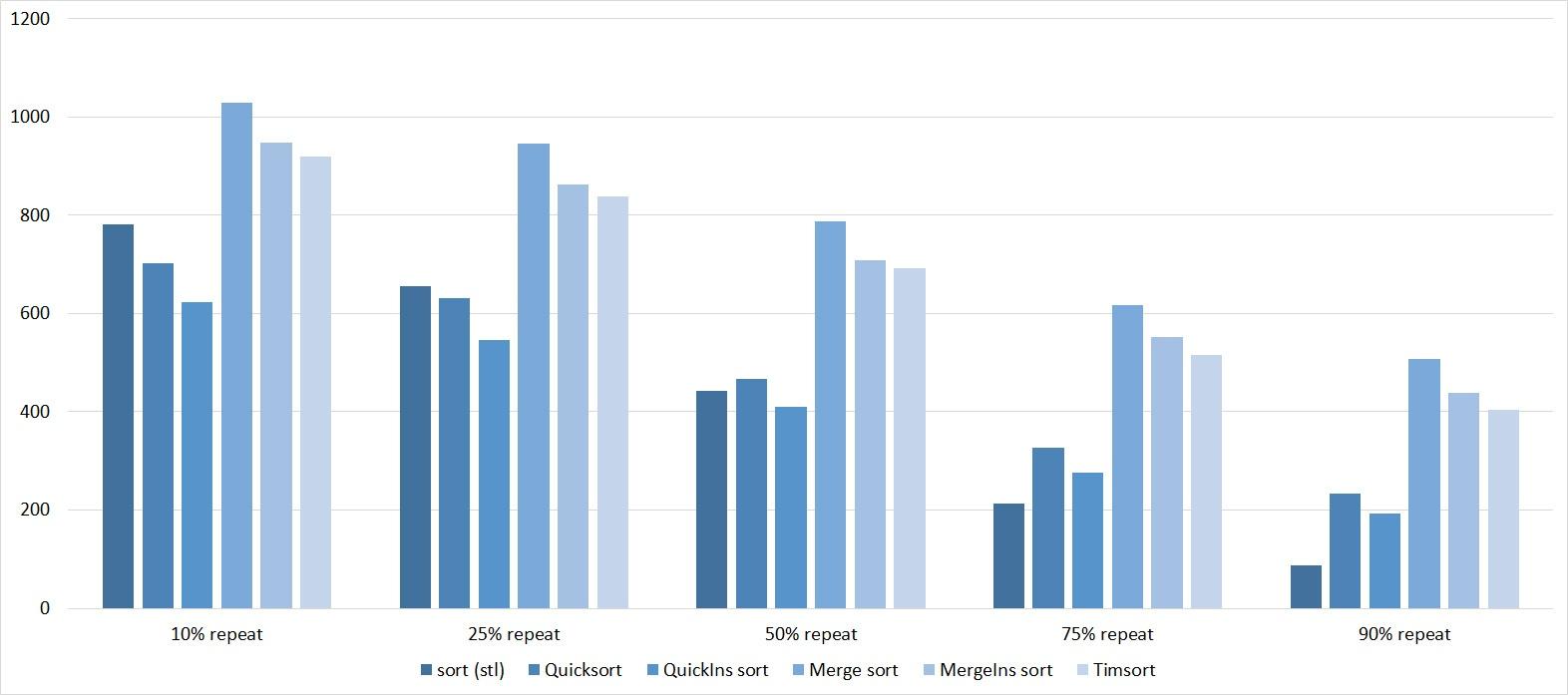 Описание алгоритмов сортировки и сравнение их производительности - 172