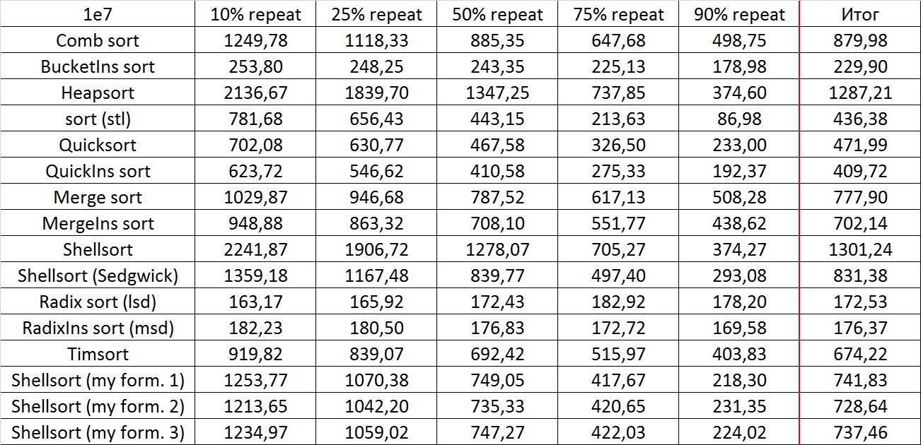 Описание алгоритмов сортировки и сравнение их производительности - 176