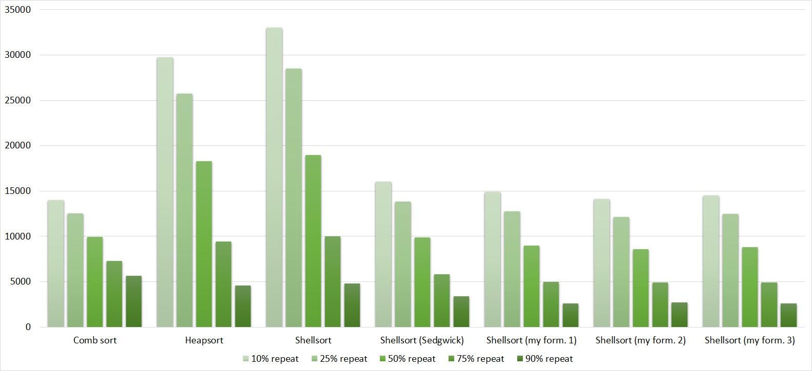 Описание алгоритмов сортировки и сравнение их производительности - 184