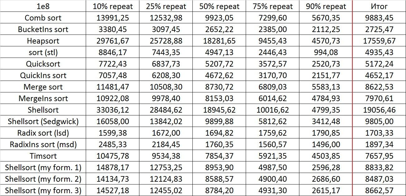 Описание алгоритмов сортировки и сравнение их производительности - 187