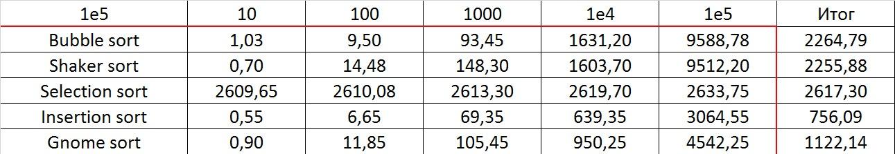 Описание алгоритмов сортировки и сравнение их производительности - 19