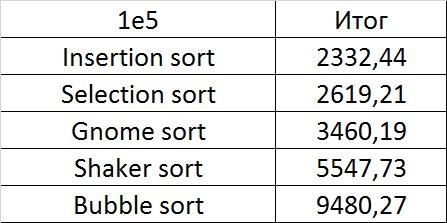 Описание алгоритмов сортировки и сравнение их производительности - 25