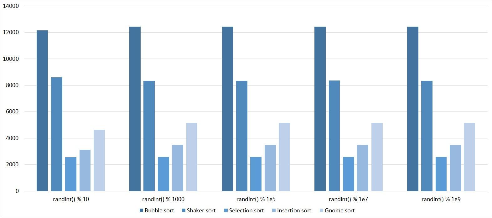 Описание алгоритмов сортировки и сравнение их производительности - 3