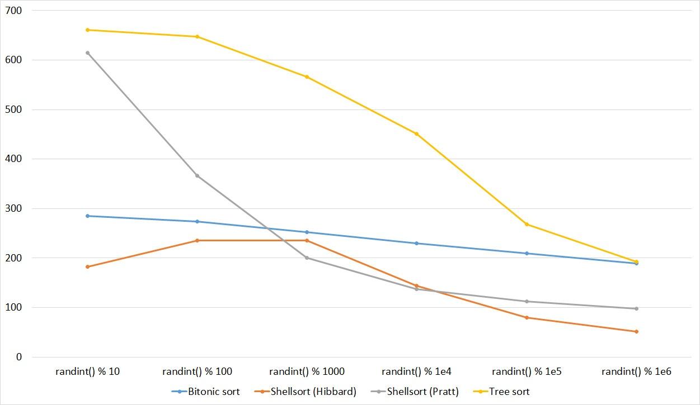 Описание алгоритмов сортировки и сравнение их производительности - 38