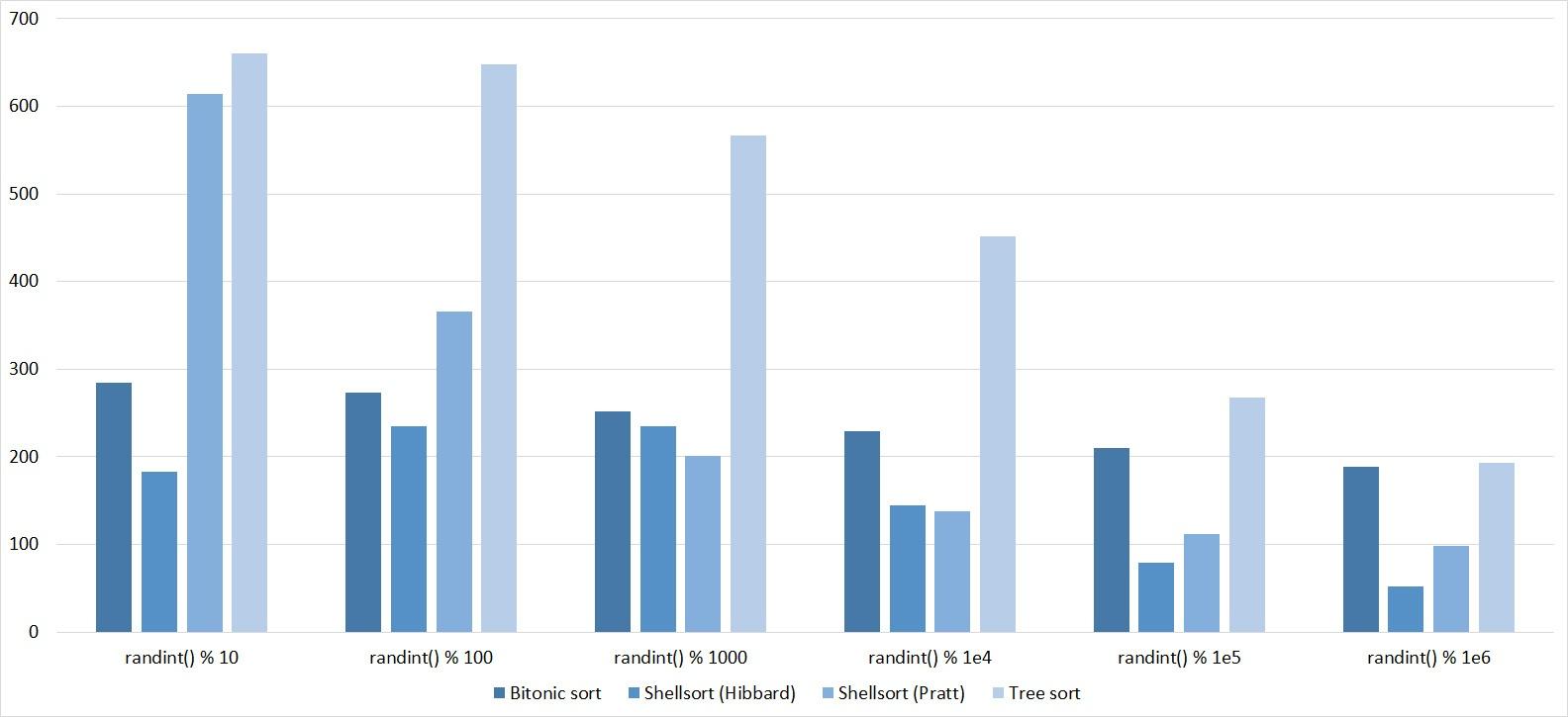 Описание алгоритмов сортировки и сравнение их производительности - 39