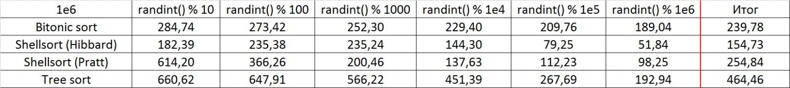 Описание алгоритмов сортировки и сравнение их производительности - 40