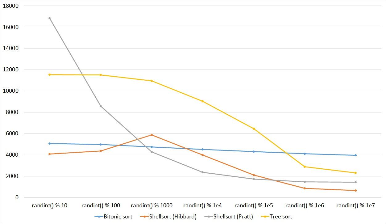 Описание алгоритмов сортировки и сравнение их производительности - 43