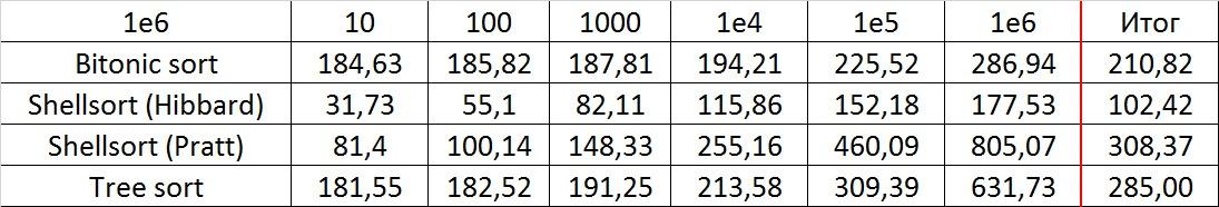 Описание алгоритмов сортировки и сравнение их производительности - 50