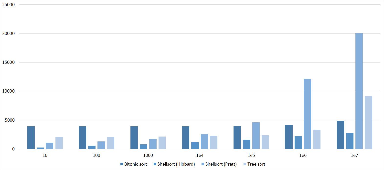 Описание алгоритмов сортировки и сравнение их производительности - 64