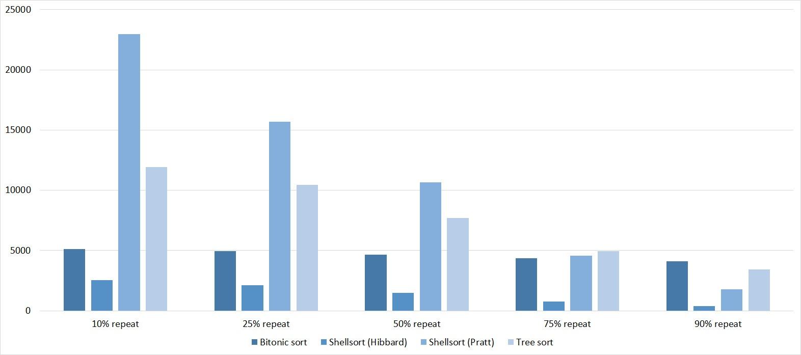 Описание алгоритмов сортировки и сравнение их производительности - 74