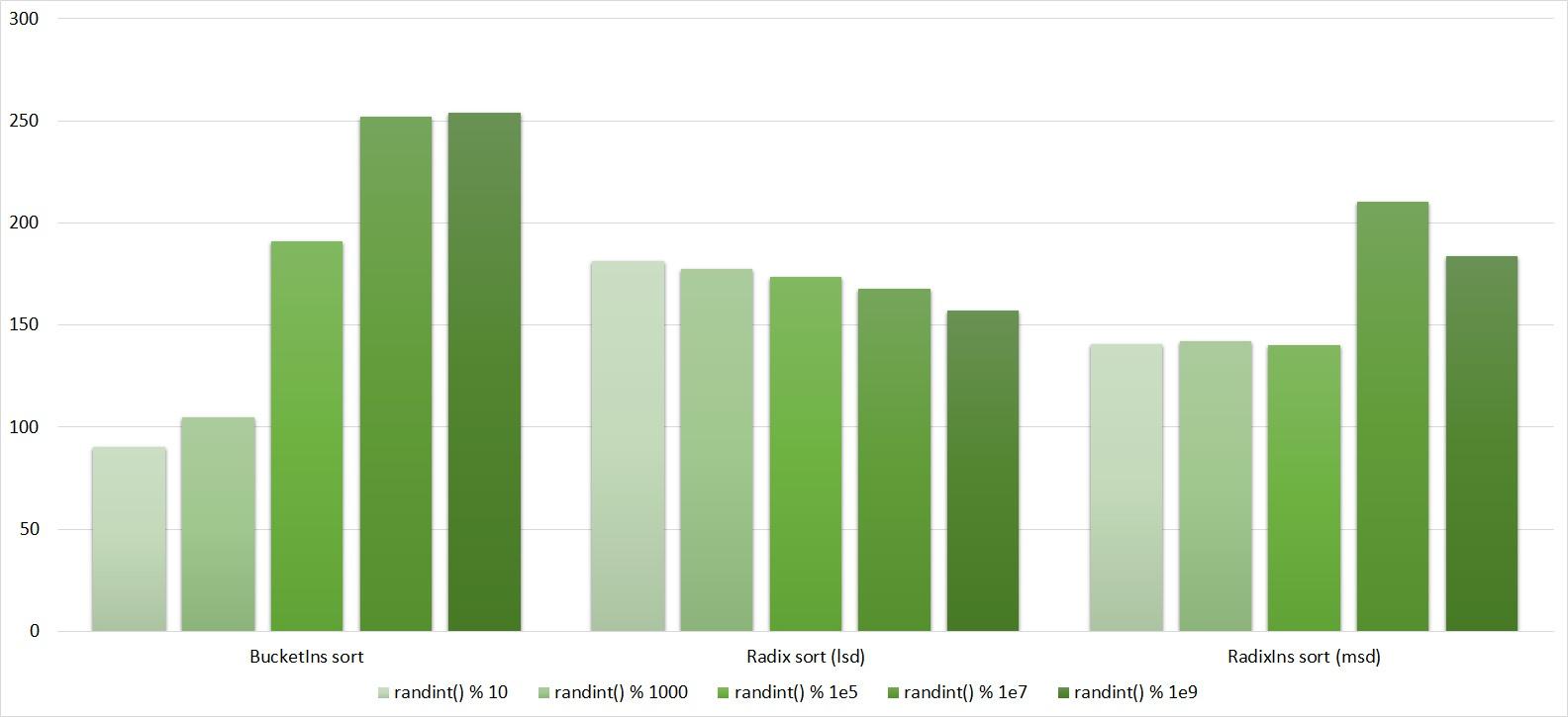 Описание алгоритмов сортировки и сравнение их производительности - 79