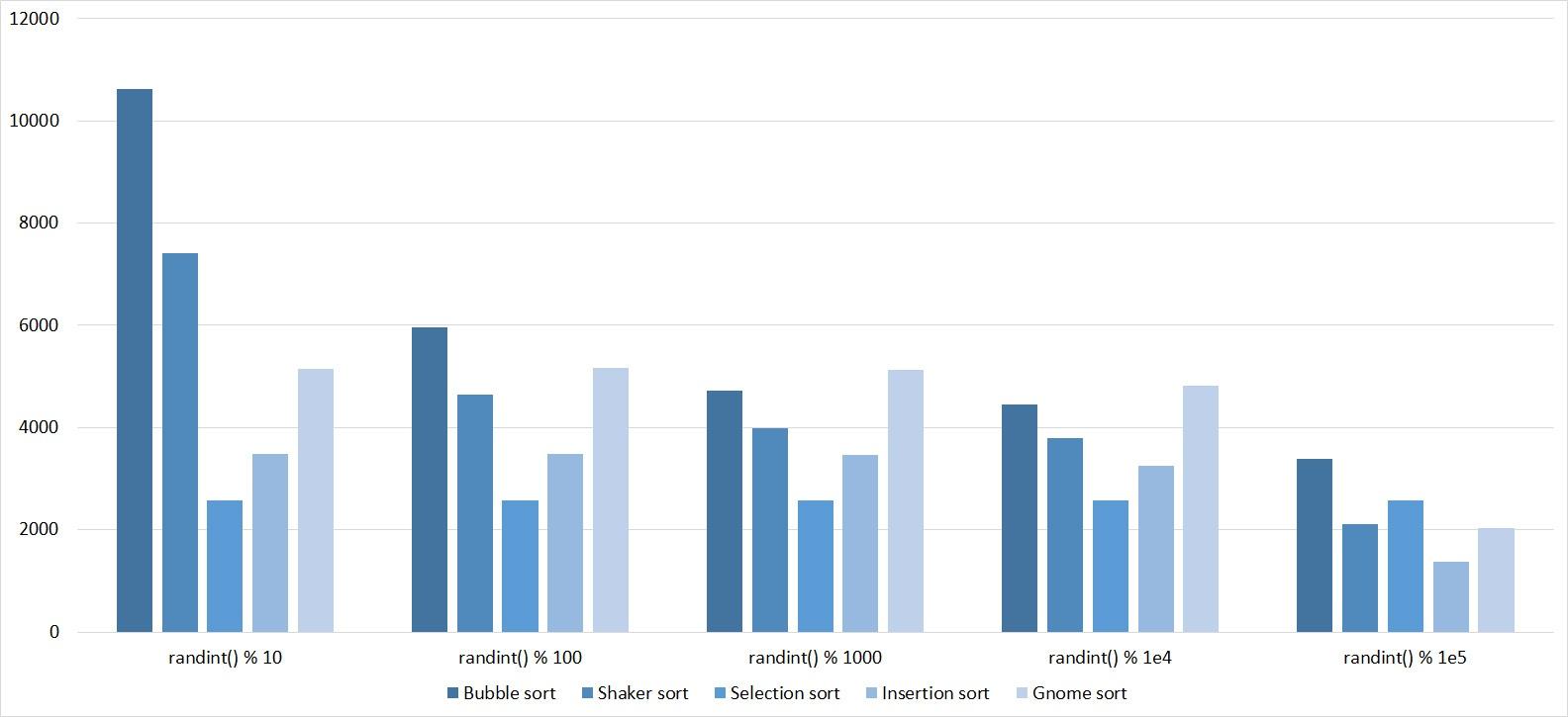 Описание алгоритмов сортировки и сравнение их производительности - 8